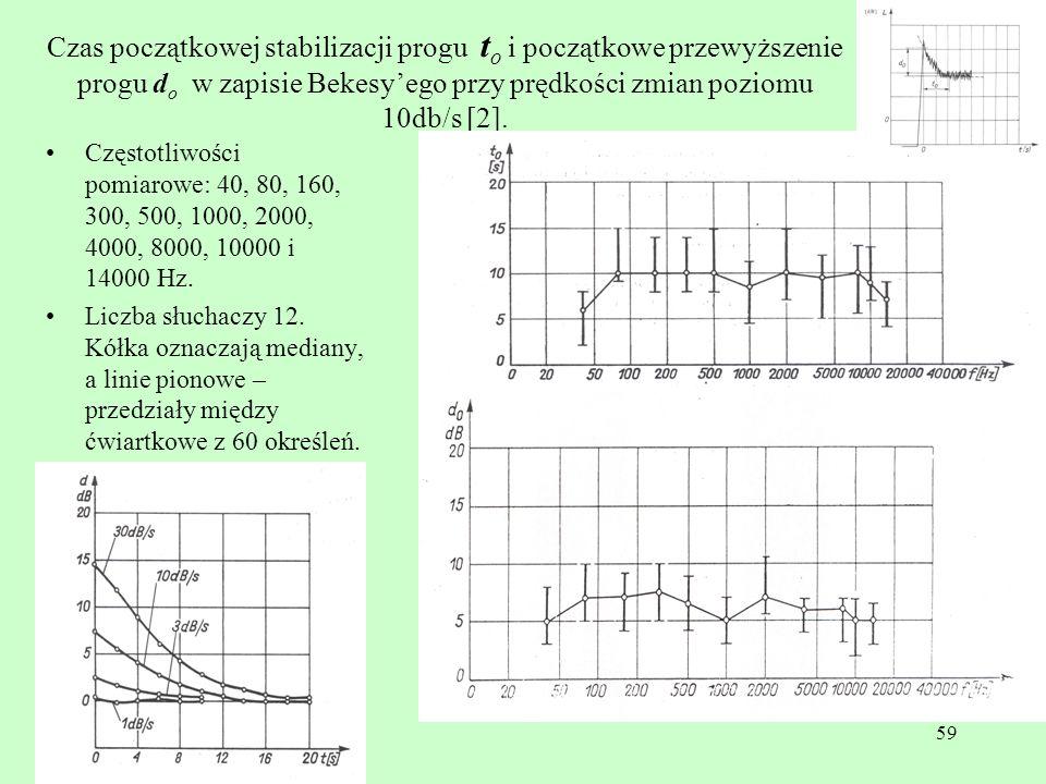 Czas początkowej stabilizacji progu to i początkowe przewyższenie progu do w zapisie Bekesy'ego przy prędkości zmian poziomu 10db/s [2].